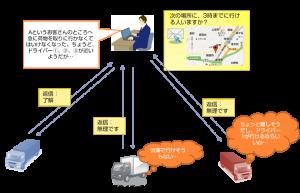 メッセージ送信システム