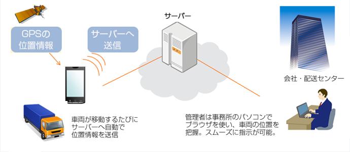 Smart動態管理 システムイメージ